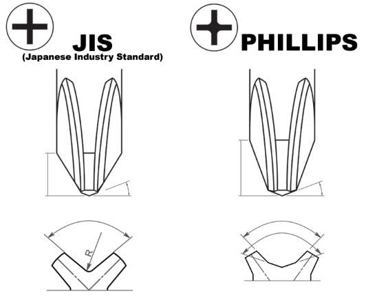 JIS vs phillips screws